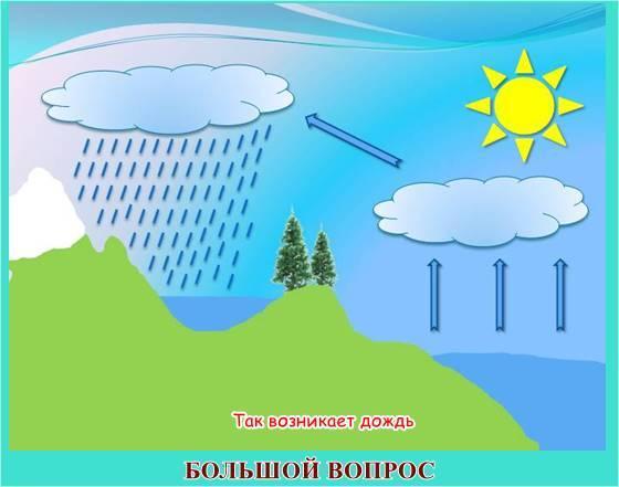 доклад почему идет дождь и дует ветер