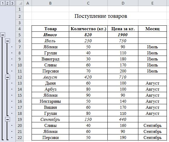 как сделать многоуровневую группировку в Excel