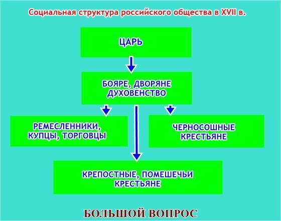 Схема структура российского общества фото 162