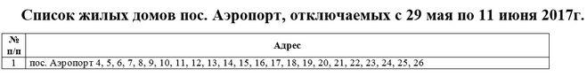 Какой график отключения горячей воды в Челябинске в 2020 году?