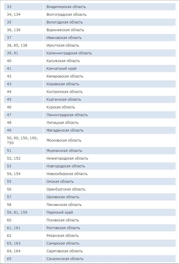 Скачать таблицу автомобильных кодов регионов России