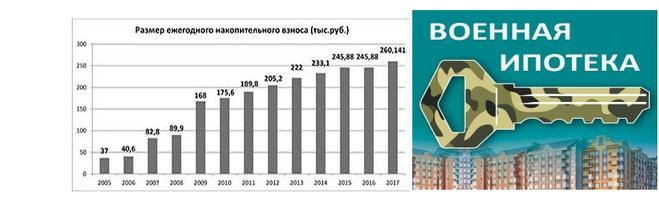 накопления по военной ипотеке 2012 гордился