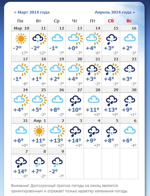 Прогноз погоды на две недели в кочубеевском