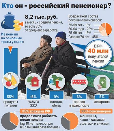 Пенсия работающим пенсионерам белорусии