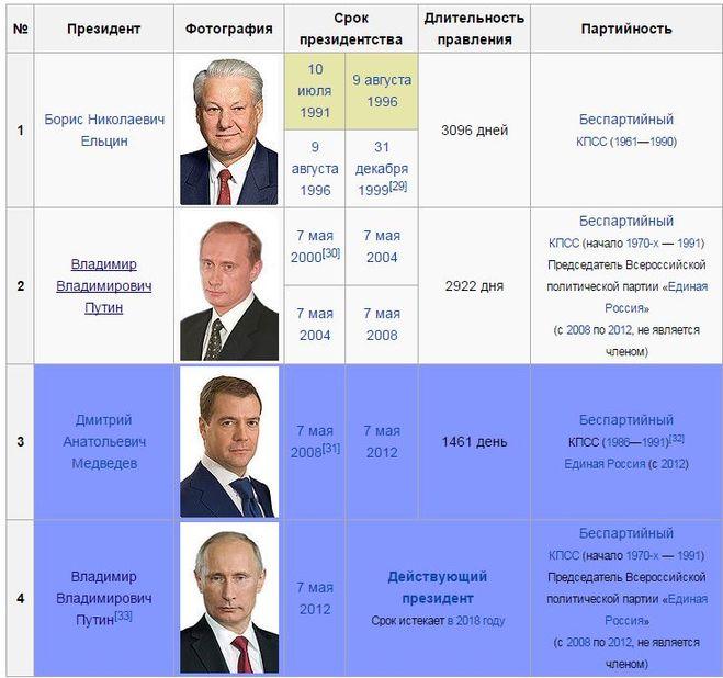 Кто будет следующим президентом России в 2018 году
