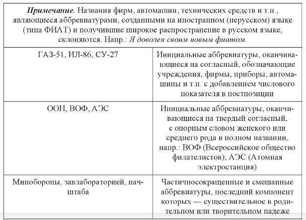 несклоняемые аббревиатуры примеры