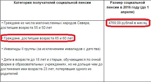 Какая будет пенсия инвалидов вов в украине
