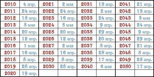 Почему пасха меняет дату каждый год