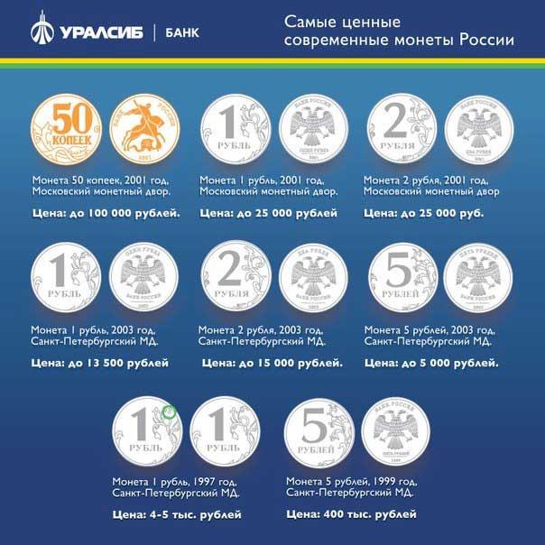 Какого года можно продать монеты стоимость российских монет 1991 2012