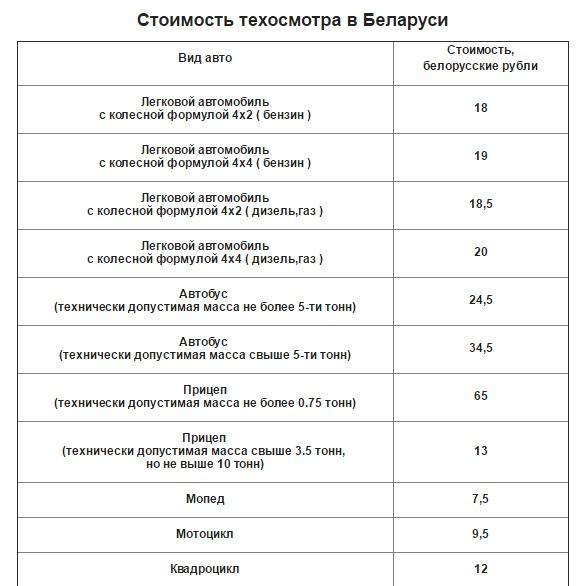 Сколько стоит прохождение техосмотра в беларуси 2018