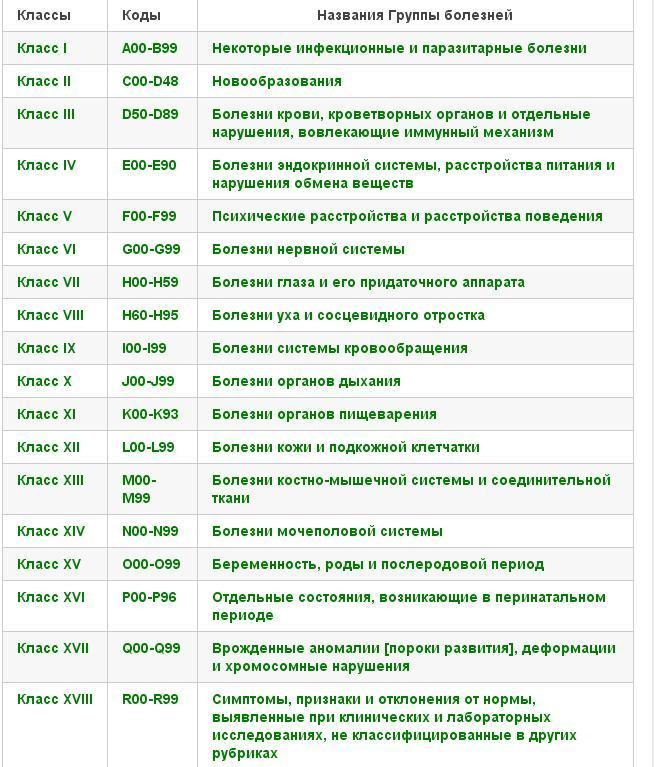 КОДЫ МКБ 10 РАСШИФРОВКА СКАЧАТЬ БЕСПЛАТНО
