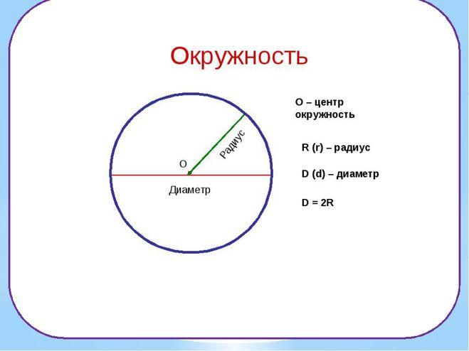 Диаметр и радиус окружности