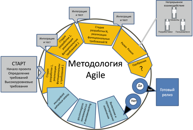 agile methodology Agile methods are good at reducing overheads, such as, rationale, justification, documentation and meetings, keeping them as low as is possible and, that is why agile methods benefit small teams with constantly changing requirements, rather more than larger projects.