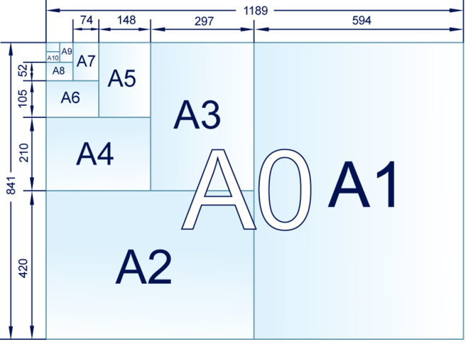 Форматы стандартных листов бумаги в миллиметрах