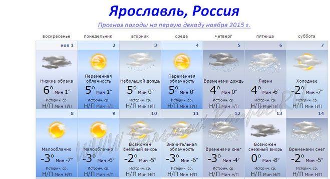 Погода в аликанте на 14 дней температура