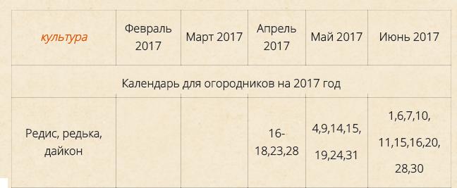 Когда сажать дайкон в открытый грунт в 2018 году по лунному календарю 50