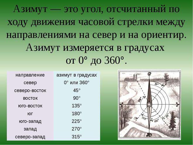 азимут 360 градусов