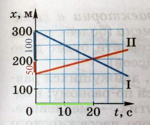 что обозначает точка пересечения графиков и что по ней можно узнать