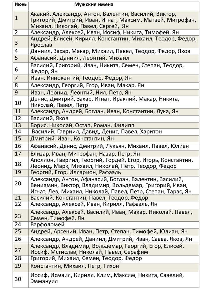 Мужские имена по церковному календарю (именины в июне)