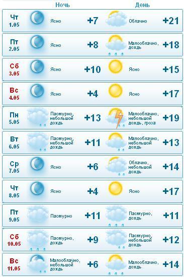 Белгород погода на завтра почасовой