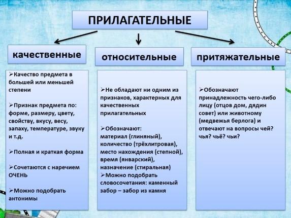 Схема таблицы разрядов