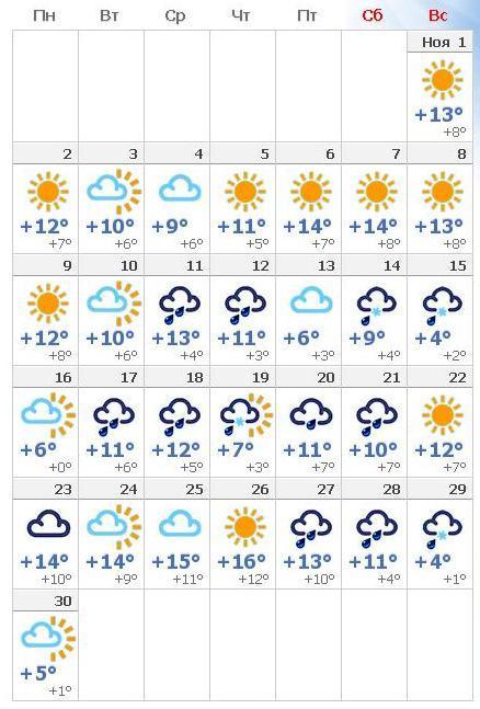 Прогноз погоды в новороссийске на сентябрь 2018