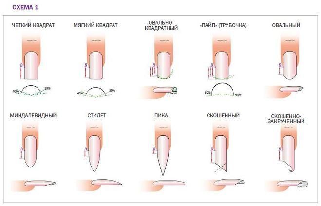 Как сделать форму ногтей правильно