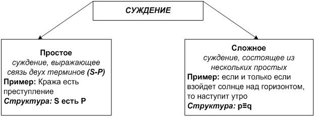 Простое суждение с отношениями выражено в формуле