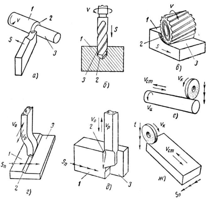 способ обработки металла резанием важно