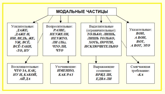 по русскому таблица частицы