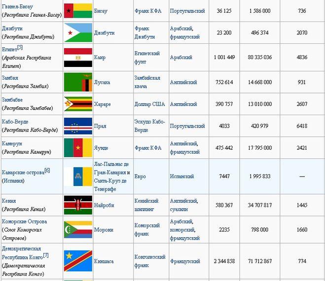 правильный крупные страны и их столицы делать, если банк
