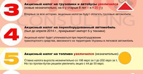 какие изменения акцизного налога согласно налогового кодекса украины