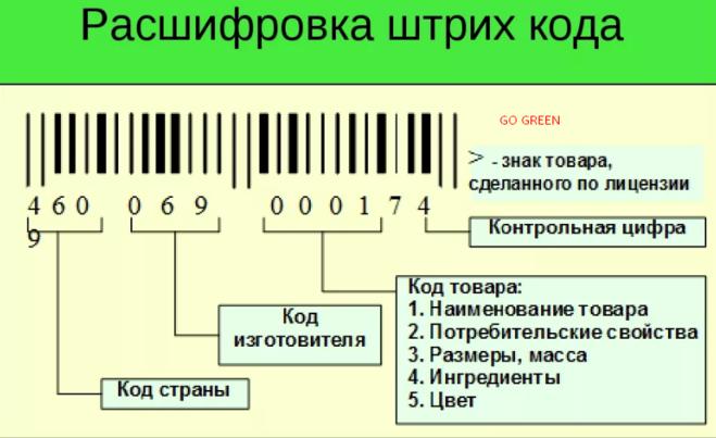 Как узнать по штрих коду страну производителя? | 403x659