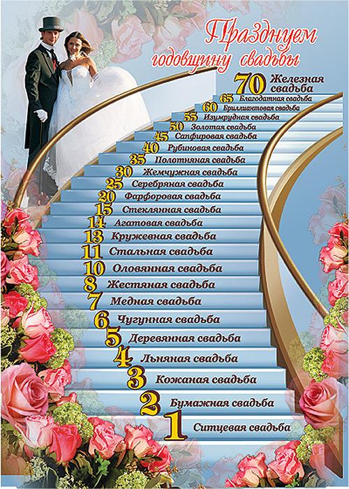 С днем свадьбы на годовщину поздравления