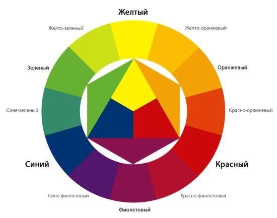 Какой получится цвет если смешать желтый красный и синий