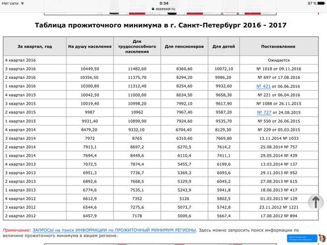 Общая сумма выплат составит 8,8 миллионов рублей, информирует пресс-служба опфр по забайкальскому краю пенсия