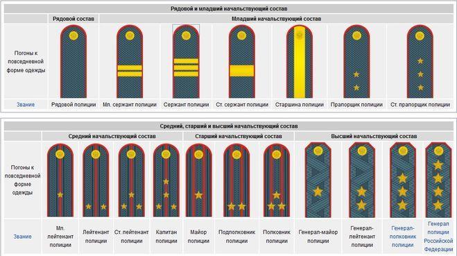 Схема звания и погоны