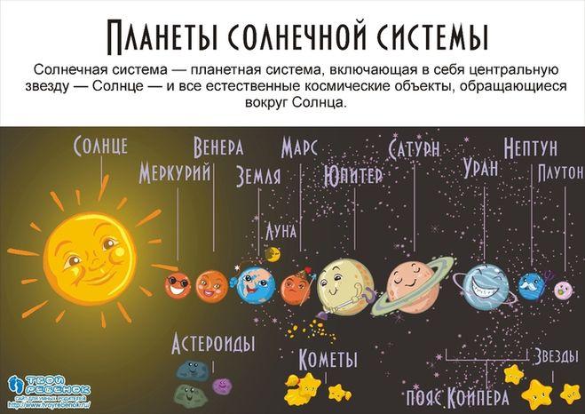 Мы видим что планеты венера и марс