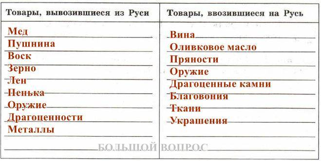 внешняя торговля на руси в 9-12 веках, таблица
