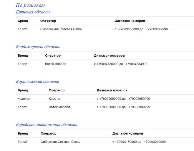 Украина продает 3g-частоты операторам дешевле всех в европе