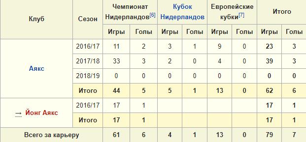 Статистика игр Маттейса де Лигта