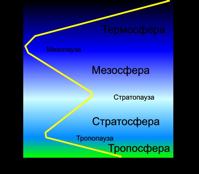Как называется слой атмосферы земли где циклоны и антициклоны