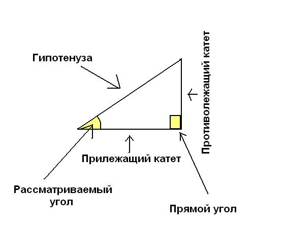 Как найти угол зная косинус значения косинусов Математика