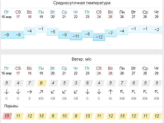 Какой прогноз погоды на весну 2018 в Санкт-Петербурге
