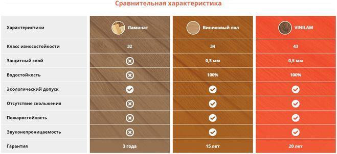 Сравнительные характеристики ламината, винилового пола и Vinilam