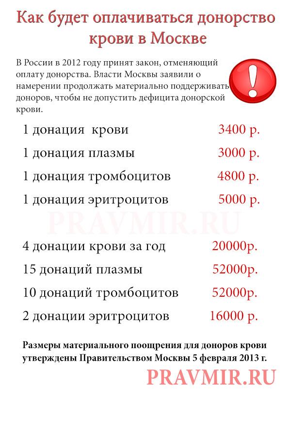 тарифы донорство спермы в москве-ыо2