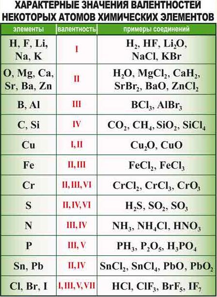 формулы химических элементов