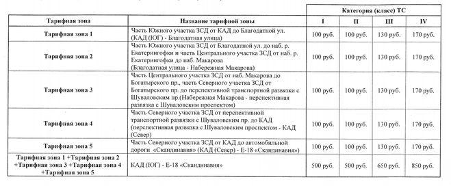 Тарифы проезда по ЗСД СПб