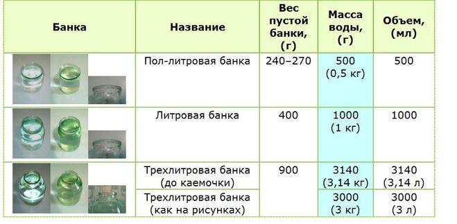 Сколько грамм малины в 1 литровой банке