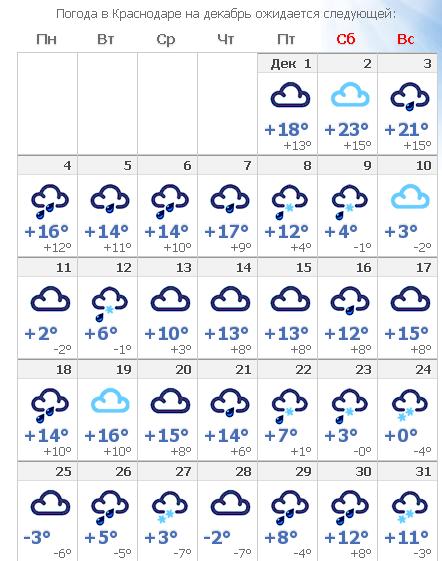 Прогноз погоды в краснодаре на зиму 2018